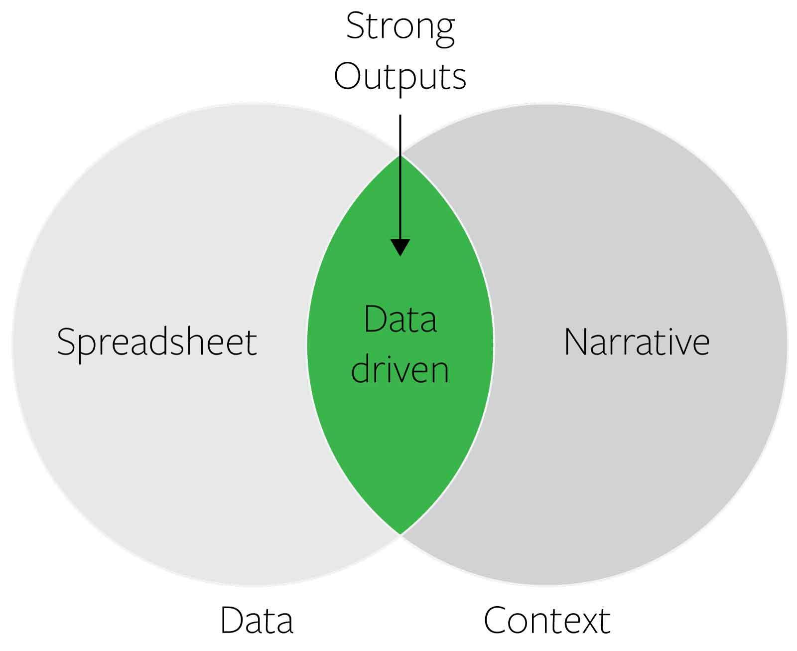Strong outputs are data-driven