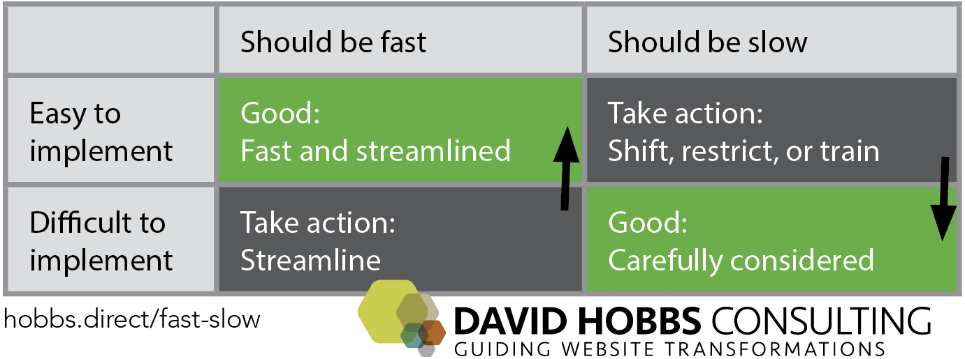 Routine changes that should be fast need to be easy to implement. If they aren't, then streamline so they are.