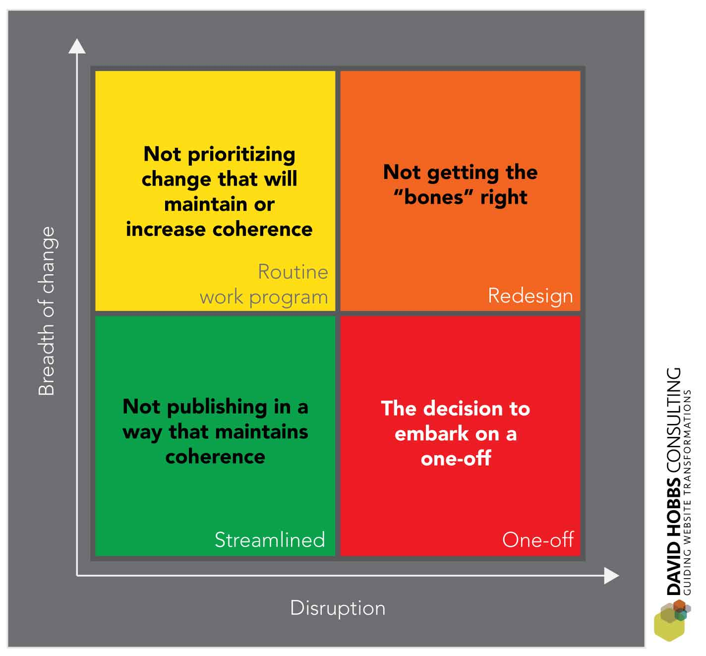 We insert problems that hasten the need for the next redesign in all quadrants