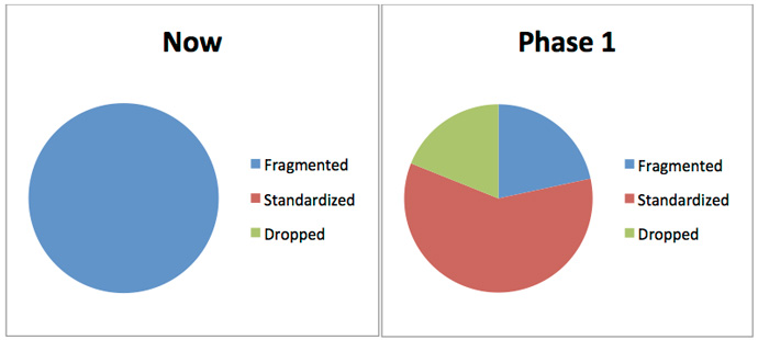 One of the most effective illustrations in a consolidation project is before and after pie charts