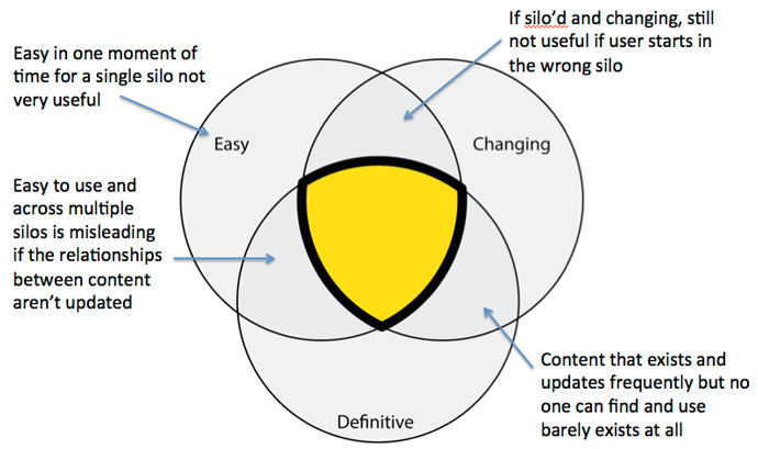 If there are key elements that must come together to realize you vision (there usually are), then try a Venn diagram to illustrate gaps.
