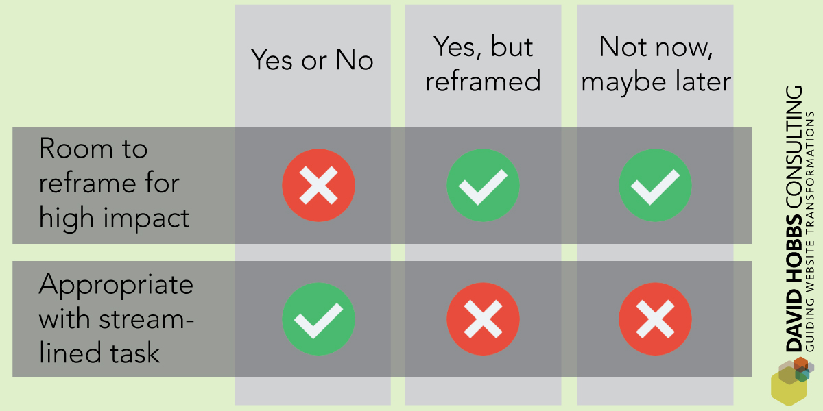 In general straight yes and no to responses is not ideal, EXCEPT where you have already defined a streamlined process for a common task.